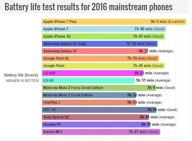 2016年主流机型续航时间排名 iPhone 7 Plus获第一