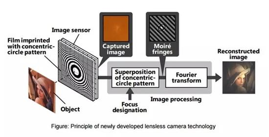 无镜头相机诞生:彻底解决手机摄像头凸起