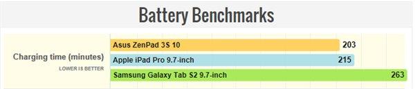华硕ZenPad 3S 10体验:高性价比安卓平板