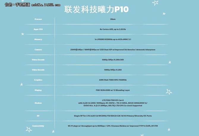 ▲Helio P10规格