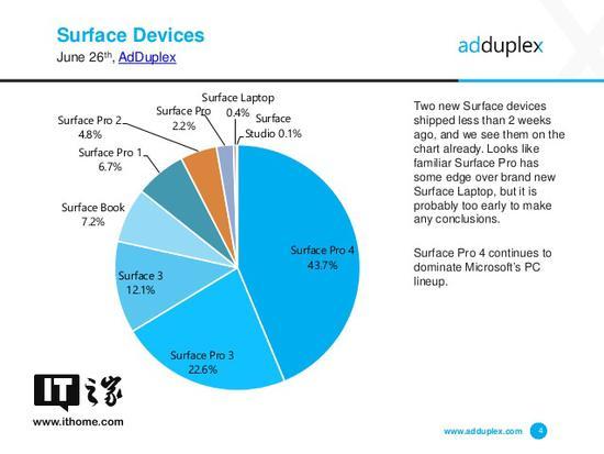 半月不到 微软Surface Pro(2017)占比已达2.2%