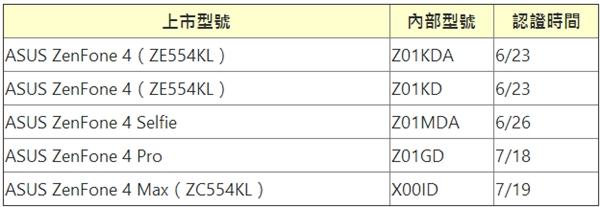 主打双摄拍照!华硕宣布ZenFone 4手机:旗舰8月发