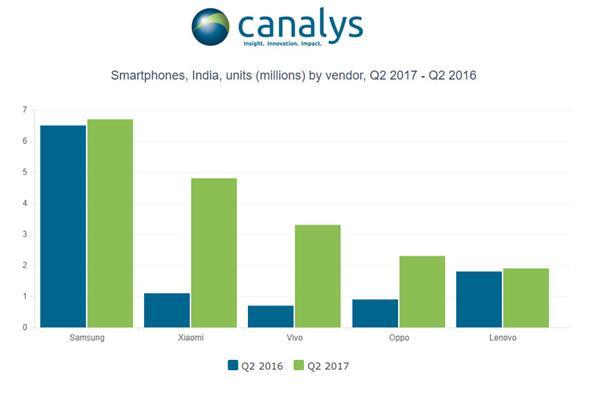 印度人最爱买的手机排名:三星第一 小米第二