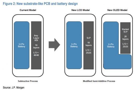 三星S9/iPhone 8新主板设计曝光:电池更大