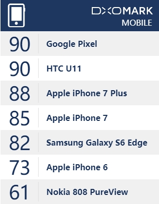 DxO更新拍照评分标准:谷歌Pixel与HTC U11并列第一