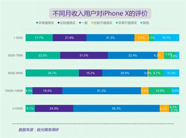 难以置信!国人越穷越买iPhone X?彻底真相了