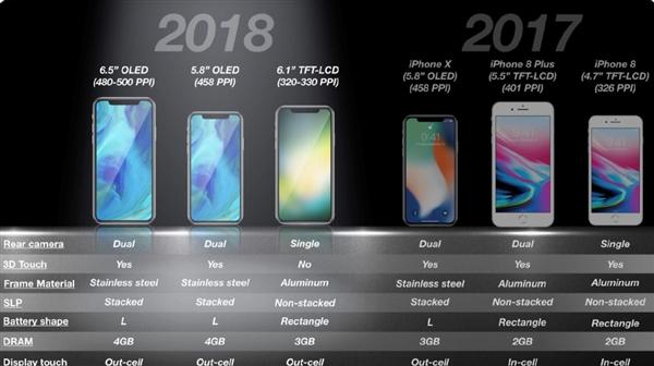 三款新iPhone刘海屏没跑了!苹果要求iOS APP必须适配
