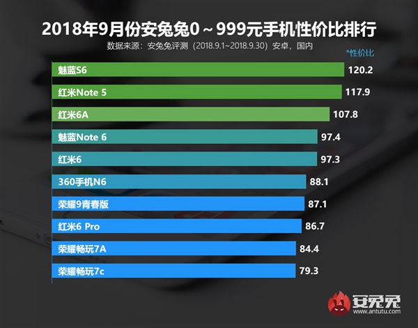 2018年9月安卓手机性价比排行:买它们肯定不吃亏