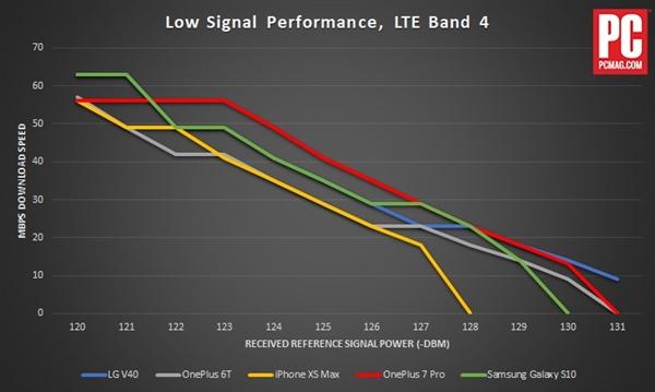 iPhone XS Max/一加7 Pro/三星S10信号对比测试:Intel基带没法用