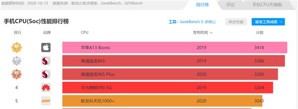 华为Mate 40 Pro跑分曝光:麒麟9000 A77大核3.1GHz、性能提升30%