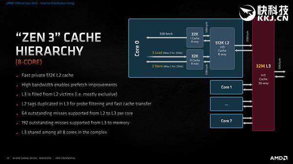 AMD Zen3架构深度解析!揭开性能暴涨39%的秘密